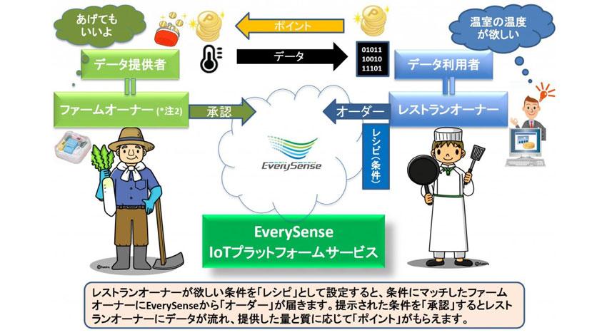 エブリセンス、IoTデータ交換取引所を開設、トライアル会員向けサービスを日本からスタート