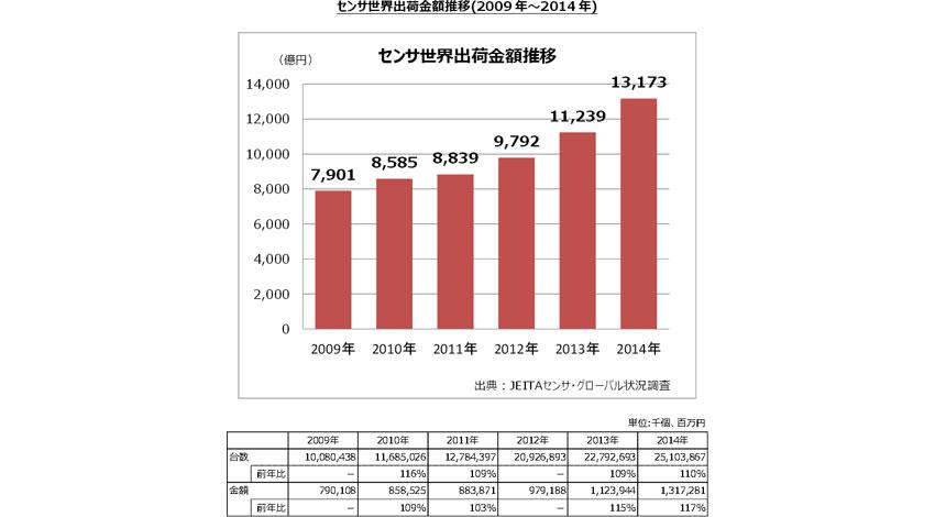 センサの世界出荷数量は、は2年連続で二桁以上のプラス成長