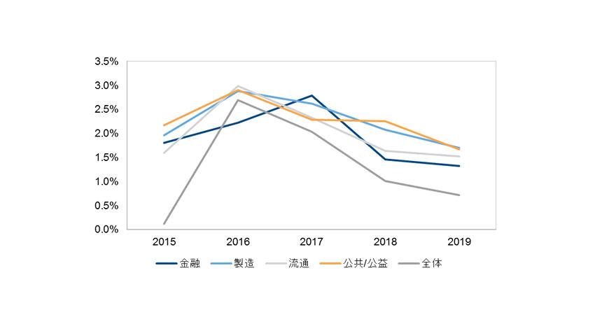 IDC、国内産業分野別IT支出動向および予測を発表