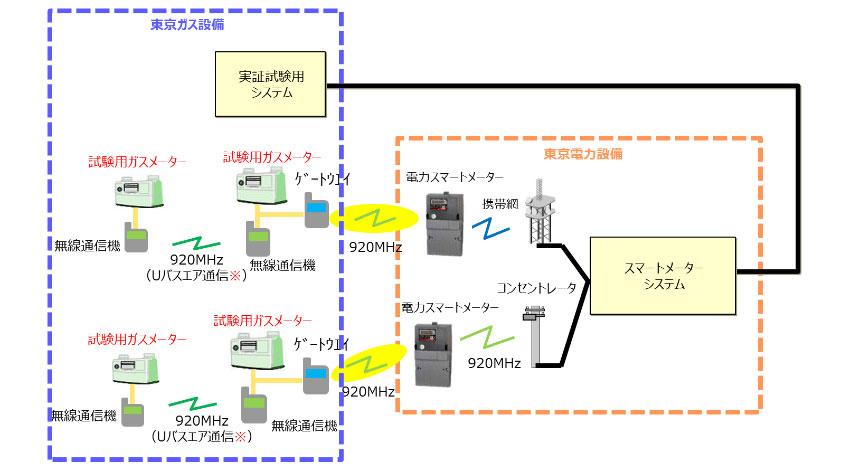 東京電力と東京ガス、電力スマートメーターシステムを活用したガス検針業務の自動化に関する共同実証試験を開始