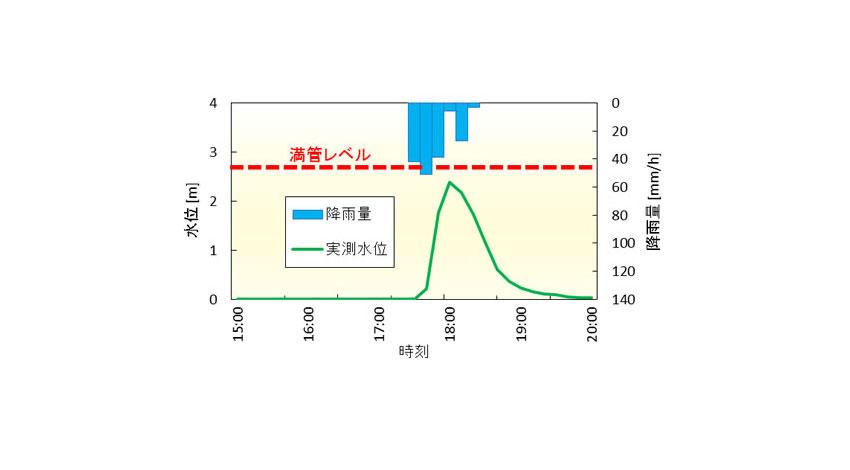 富士通研究所、郡山市との実証実験で、ゲリラ豪雨による内水氾濫の兆候を検知