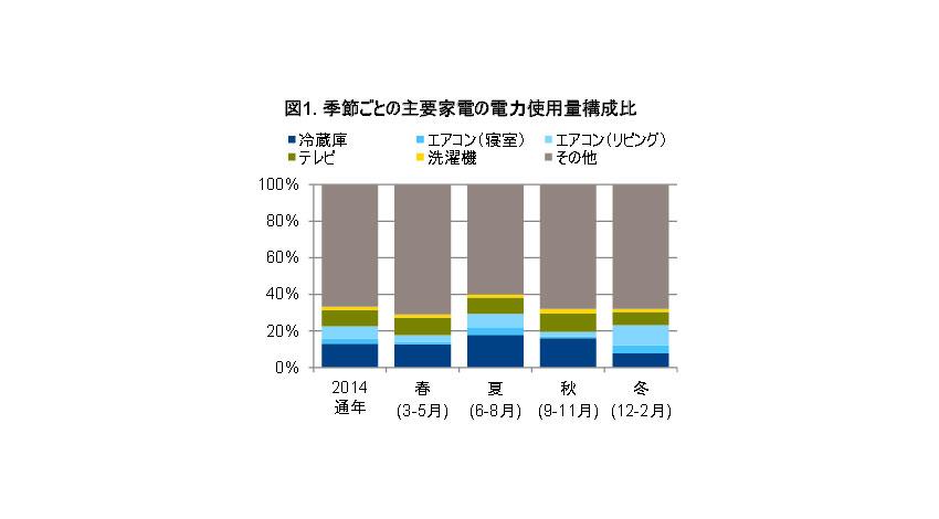 HEMS電力使用量調査、年間使用量が最も多いのは冷蔵庫