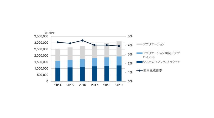 IDC、国内ソフトウェア市場は2014年~2019年の年間平均成長率4.2%と予測