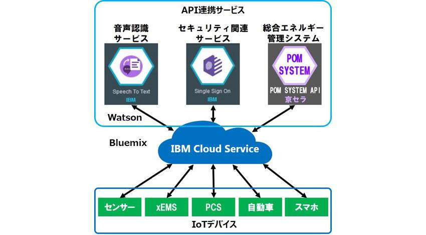 京セラ、「ソフトウェアラボ」の開発基盤に「IBM Bluemix」を採用