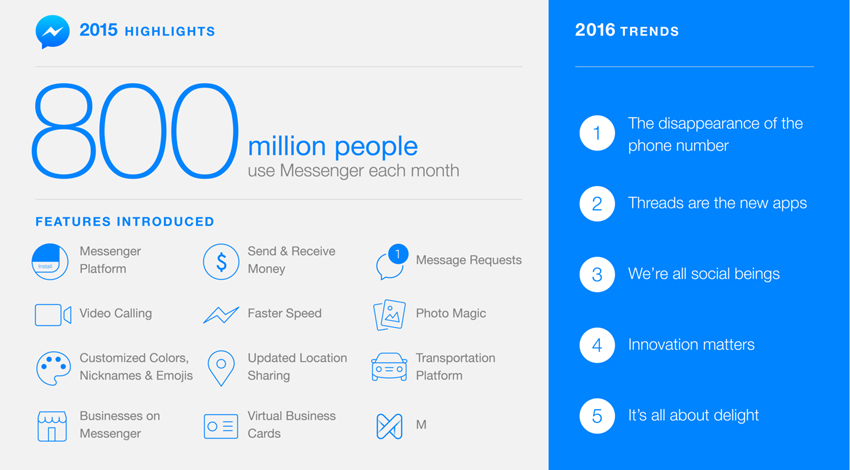 Facebook、メッセンジャー利用8億人突破、AI機能「M」テストも順調