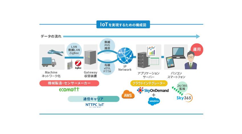 テラスカイ、IoT/M2M専業ソリューションベンダーのエコモットへ出資し、IoT事業を強化