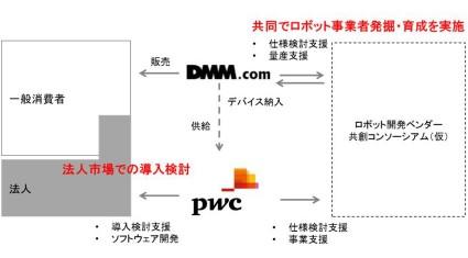 DMM.comとプライスウォーターハウスクーパース、ロボティクス分野において協業