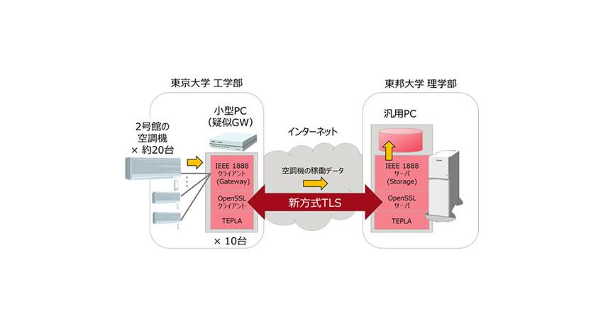 富士通研究所、IoT機器で高速に動作する暗号通信向け認証技術を東大・東邦大と共同で開発