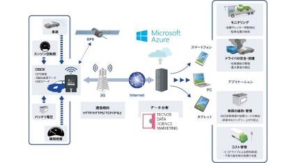 TDSMとネクス、車両通信デバイスを活用したテレマティクス分野で業務提携
