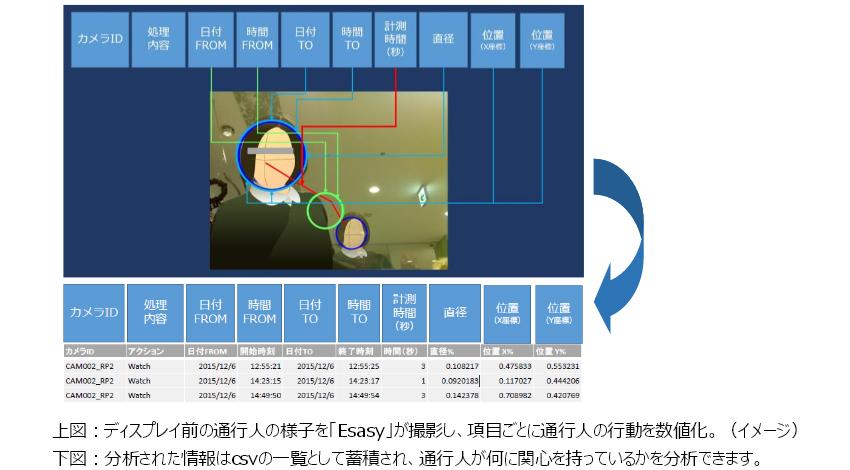 クレストとフューチャースタンダード、IoTで通行人の関心を数値化・分析ディスプレイ効果を数値化するカメラ「Esasy」共同開発