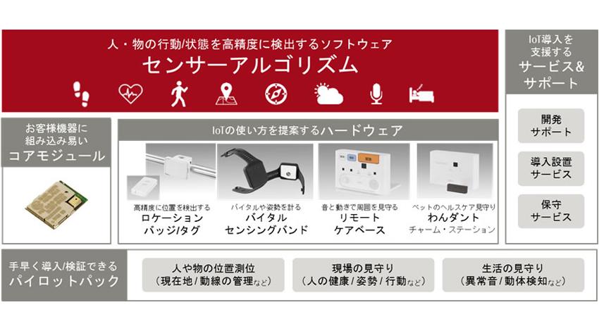 富士通、「ユビキタスウェア」の新製品10種を提供開始