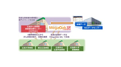 NEC、広島県立広島がん高精度放射線治療センターにSaaS型電子カルテサービス「MegaOakSR for SaaS」を提供
