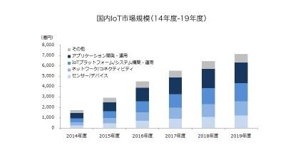 MM総研、急拡大のIoT国内市場は2019年度に7,159億円に達すると予測
