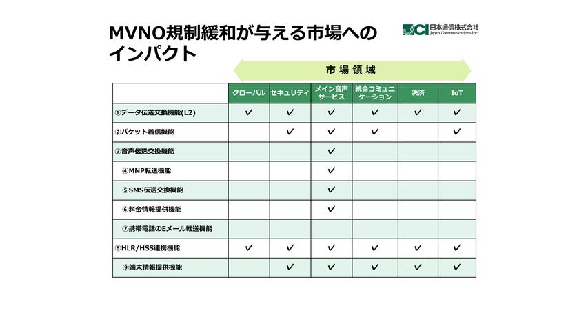 日本通信、総務省のMVNO規制緩和方針を受け、IoTなど成長産業の基盤となるべく新事業戦略を発表