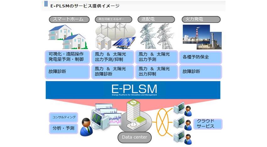 CTC、エネルギーの可視化・最適化を実現する米OSIsoft社製のIoTソリューションを提供開始