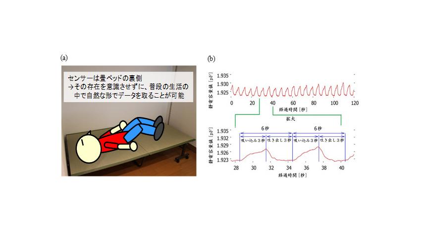 産総研、人の動きや呼吸を見守る静電容量型フィルム状近接センサーを島根県産業技術センターと共同開発