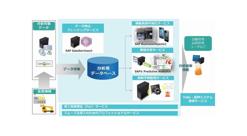 TIS、産業機械の稼働データを分析するIoTソリューション『メンテりてぃくす』の提供を開始