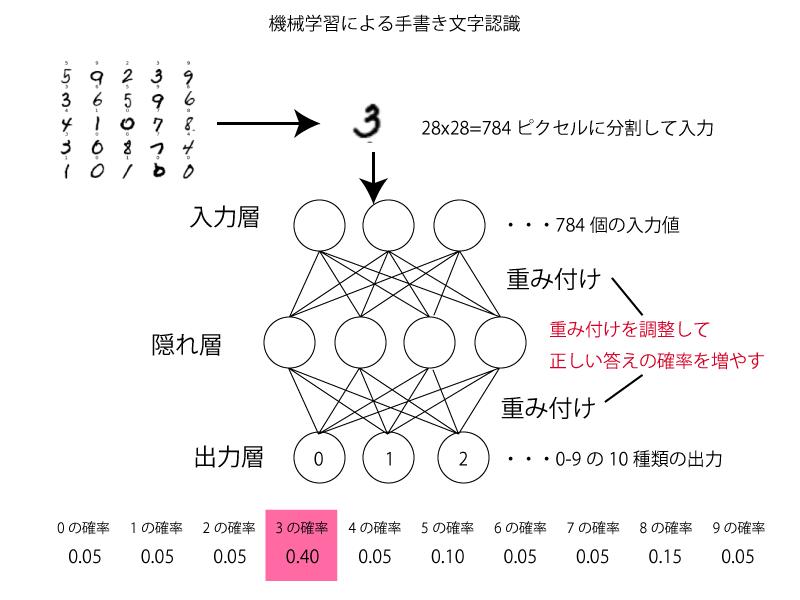 機械学習による文字認識
