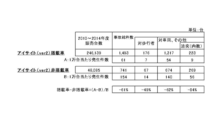 スバル、アイサイト搭載車は非搭載車に比べ、事故件数約6割減と調査結果発表