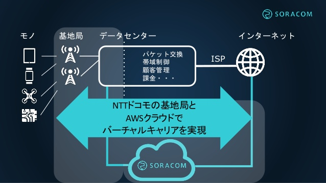 SORACOM Connected