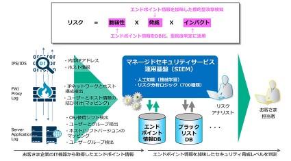 NTTコミュニケーションズ、「WideAngle」の人工知能(機械学習)基盤を大幅強化
