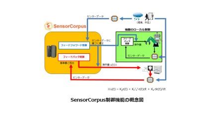 インフォコーパス、機械やデバイスのフィードバック制御を行う機能をSensorCorpusに実装