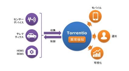 アクロクエスト、IoTプラットフォーム「Torrentio」で異常検知機能を提供開始