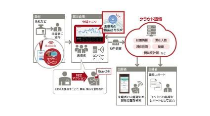 富士通アドバンストエンジニアリング、IoTによりイベント運営を変革する「EXBOARD」販売開始