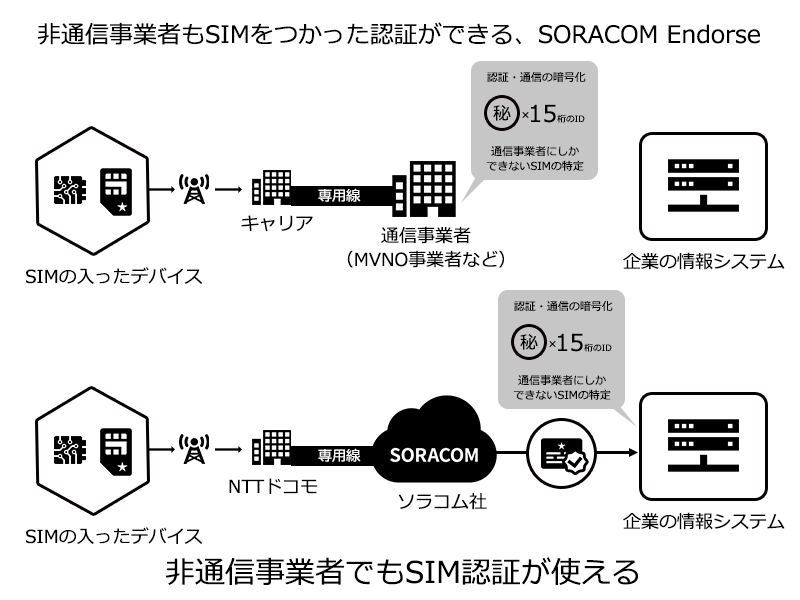 非通信事業者でもSIM認証が利用できる、SORACOM Endorse