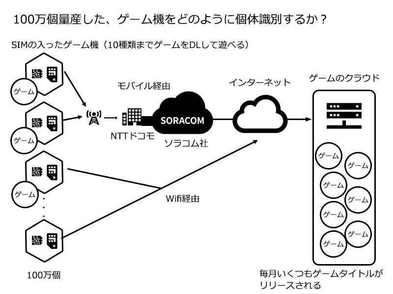 SIMの入ったゲーム機の認証イメージ