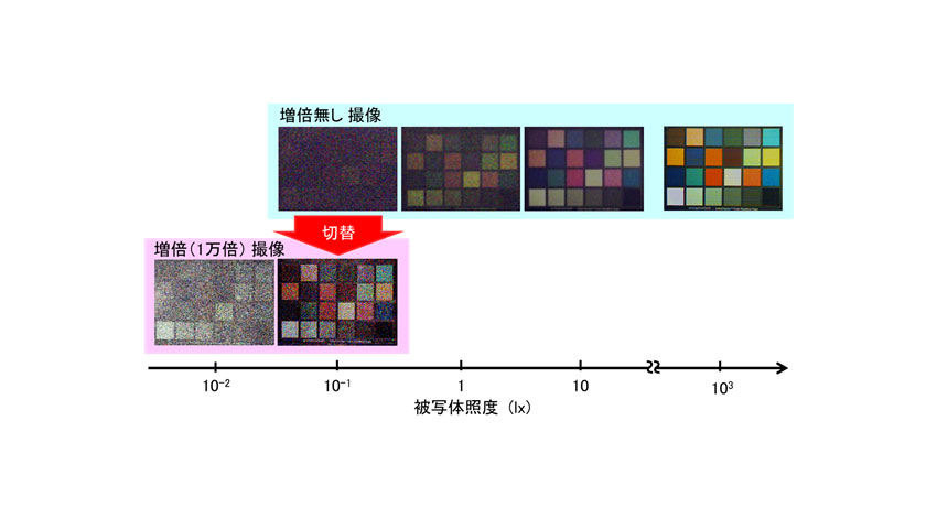 パナソニック、0.01ルクスの暗い場所でも鮮明なカラー撮像を実現したAPD-CMOSイメージセンサを開発