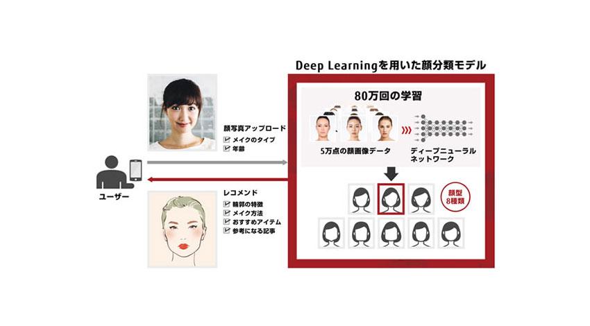 富士通、Deep Learning適用で「データキュレーションサービス」を強化