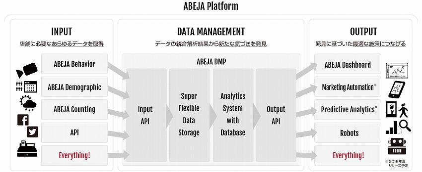ABEJA Platform 概要