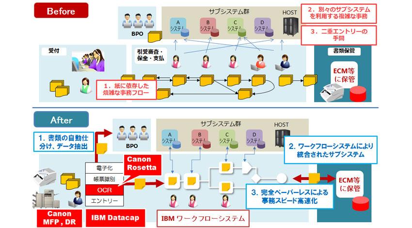 キヤノンMJとIBM、企業内の膨大な文書を効率的に電子化するデータ・キャプチャー・ソリューション分野で協力