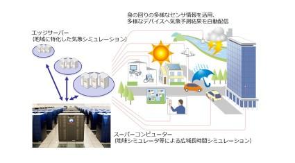 JAMSTECとNTT共同研究の概要イメージ