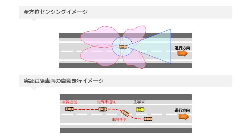日立オートモティブシステムズ、茨城県内の公道において、クラリオンと共同開発の自動走行システムの走行実証試験を実施
