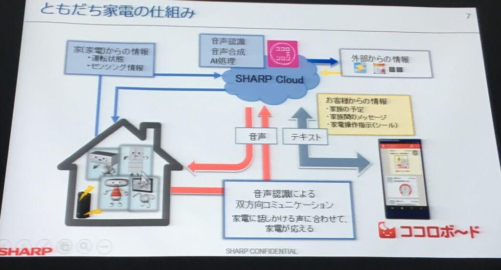 シャープのともだち家電とIoTプラットフォーム