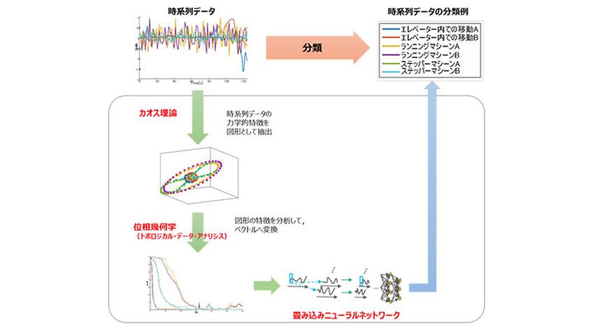 富士通研究所、時系列データを高精度に分析する新たなDeep Learning技術を開発