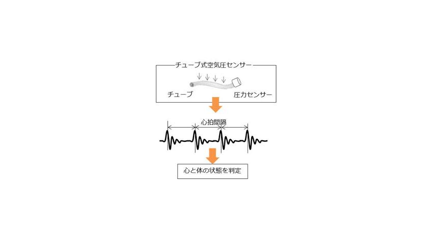 ダイキン、心拍情報を測定するオフィスチェア型センサーを開発。次世代オフィス環境の実現に向けた調査開始。