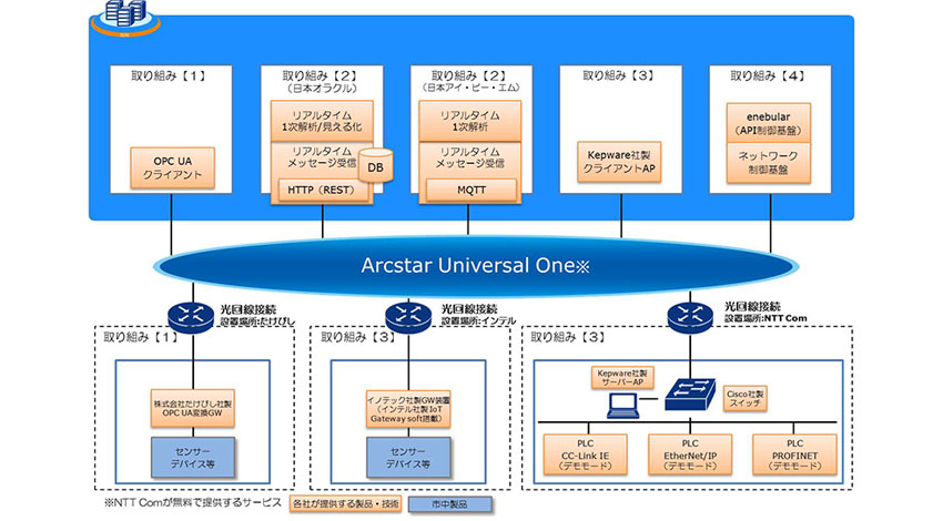 NTTコミュニケーションズ、IoTの実用化を加速させる技術検証環境「グローバルクラウドIoTテストベッド」の運用を11社で開始
