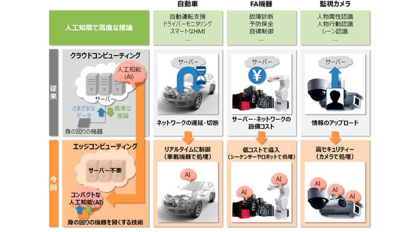三菱電機、「コンパクトな人工知能」を開発