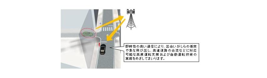 デンソー自動運転LTEおよび5Gの活用イメージ