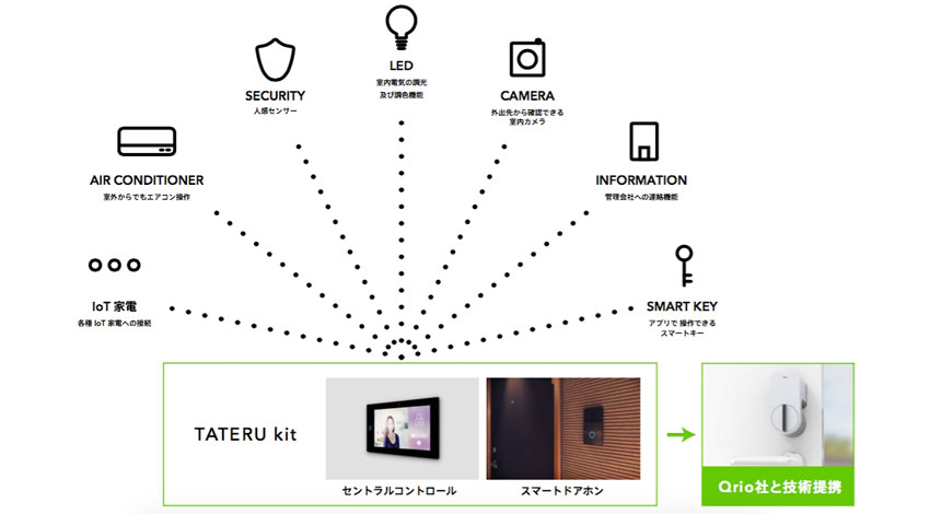 """インベスターズクラウドとFORMULA、""""民泊×IoT""""推進に向け、スマートドアホン「TATERU kit」販売のための合弁会社iApartmentを設立"""