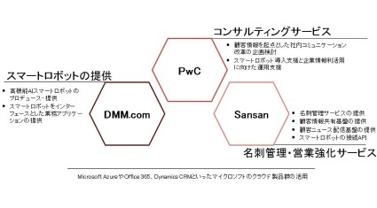 DMM.com・PwC・Sansan、高機能スマートロボットとクラウド名刺管理を組み合わせた、コミュニケーション改革支援サービスの提供を開始
