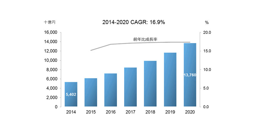IDC、国内IoT市場の拡大成長を予測、2020年まで年間平均成長率16.9%で成長、ユーザー支出額13.8兆円に達する見込み