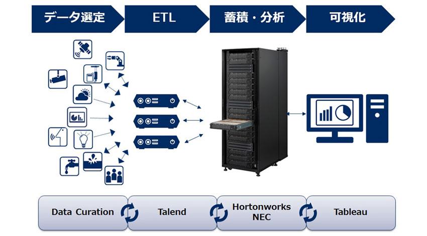 NEC、IoT時代の大規模分散処理基盤の短期導入を支援するリファレンス情報を提供