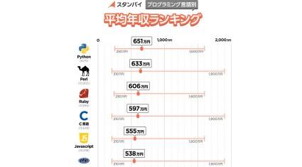 ビズリーチ、「プログラミング言語別 平均年収」を発表 1位:Python(651万円) 2位:Perl(633万円) 3位:Ruby(606万円)