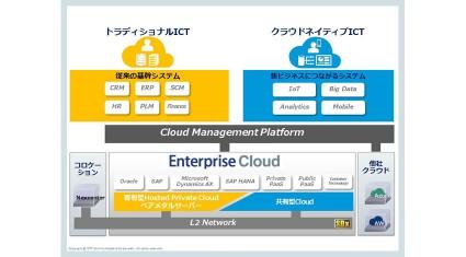 NTTコミュニケーションズ、デジタル・トランスフォーメーションを実現する 「Enterprise Cloud」の大幅機能強化