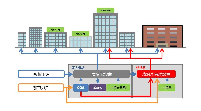 大林組、スマートシティエネルギーシステムの設計支援ツール「エコナビ®(シティ版)」を開発