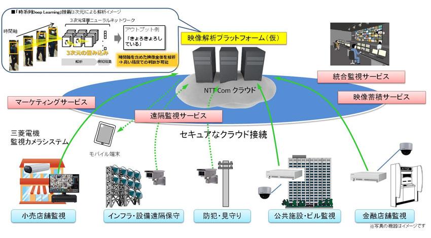 三菱電機とNTTコミュニケーションズ、監視カメラを用いた新たなソリューション提供で協業